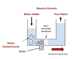 Reverse Osmosis Water Filtration - Santhoff