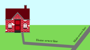 home sewer line vs. main sewer line Houston sewer repair
